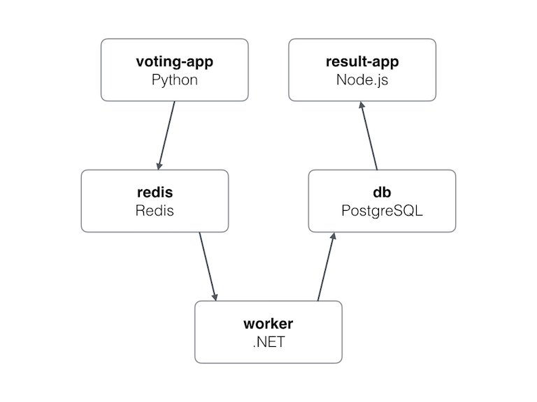 Voting App Architecture
